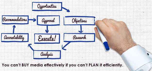 {13 Ways AdWest.ca Can Help You Plan Better}