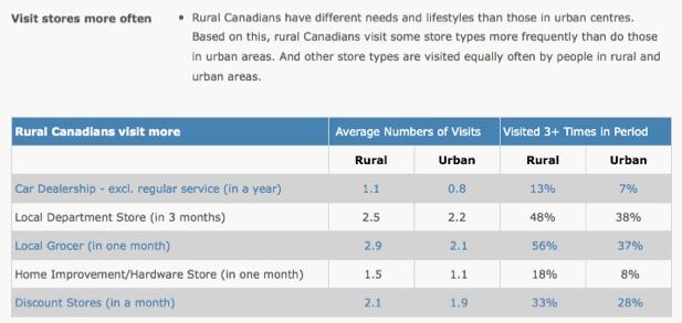 {Urban vs Rural Shopping Habits}